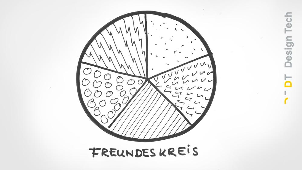 Mein Freundeskreis ist eine Pizza.
